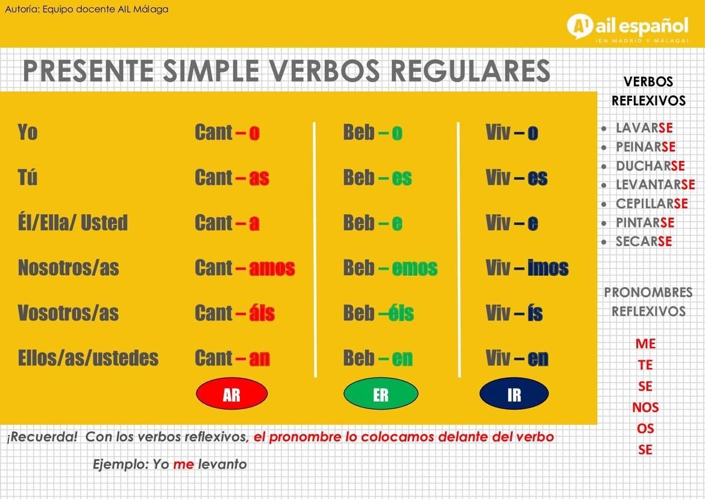 A1 PRESENTE SIMPLE - grammar AIL Malaga Spanish Language School