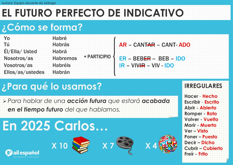 B1 INFOGRAFIA - FUTURO PERFECTO grammar - AIL Malaga Spanish Language School
