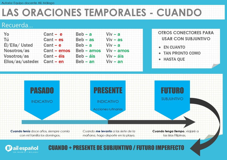 B1 INFOGRAFIA - LAS ORACIONES TEMPORALES CUANDO grammar - AIL Malaga Spanish Language School