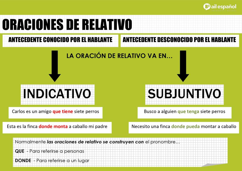 B2 INFOGRAFIA-ORACIONES-DE-RELATIVO grammar - AIL Malaga Spanish Language School