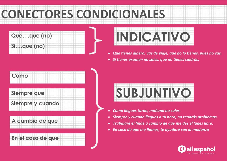 C1 INFOGRAFIA-CONECTORES-CONDICIONALES grammar - AIL Malaga Spanish Language School