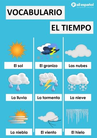 EL TIEMPO ATMOSFERICO - AIL Malaga Spanish Language School