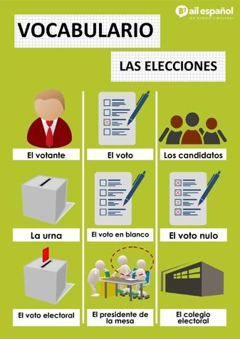 LAS ELECCIONES - AIL Malaga Spanish Language School study materials
