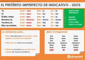 A2 INFOGRAFIA - PRETERITO IMPERFECTO AIL Malaga school grammar spanish