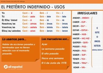 A2 INFOGRAFIA PRETERITO INDEFINIDO - USOS AIL Malaga language school