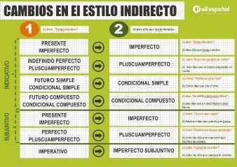 B2 INFOGRAFIA - ESTILO INDIRECTO grammar - AIL Malaga Spanish Language School