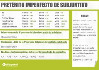 B2 INFOGRAFIA PRETERITO IMPERFECTO DE SUBJUNTIVO AIL Malaga spanish grammar